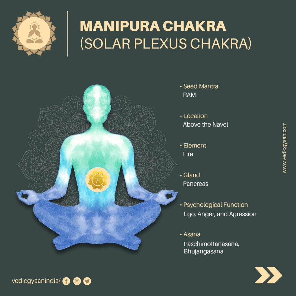 Manipura-chakra-solar-plexus-chakra