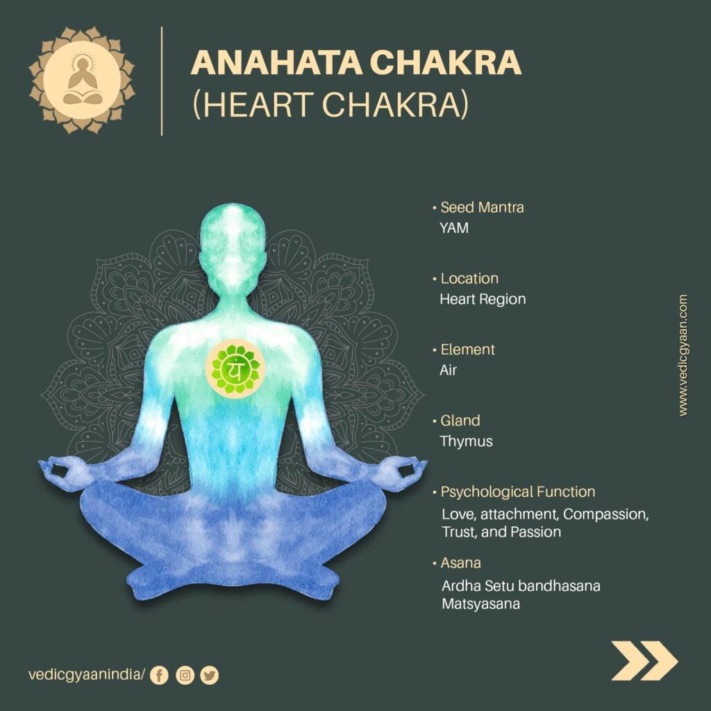 Anahata-chakra-Heart-chakra