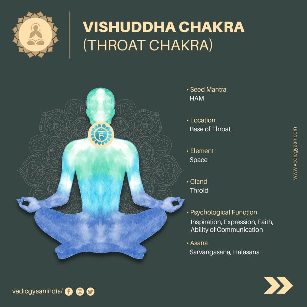 Visuddha-chakra-Throat-chakra
