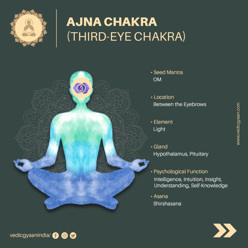 Ajna-chakra-third-eye-chakra