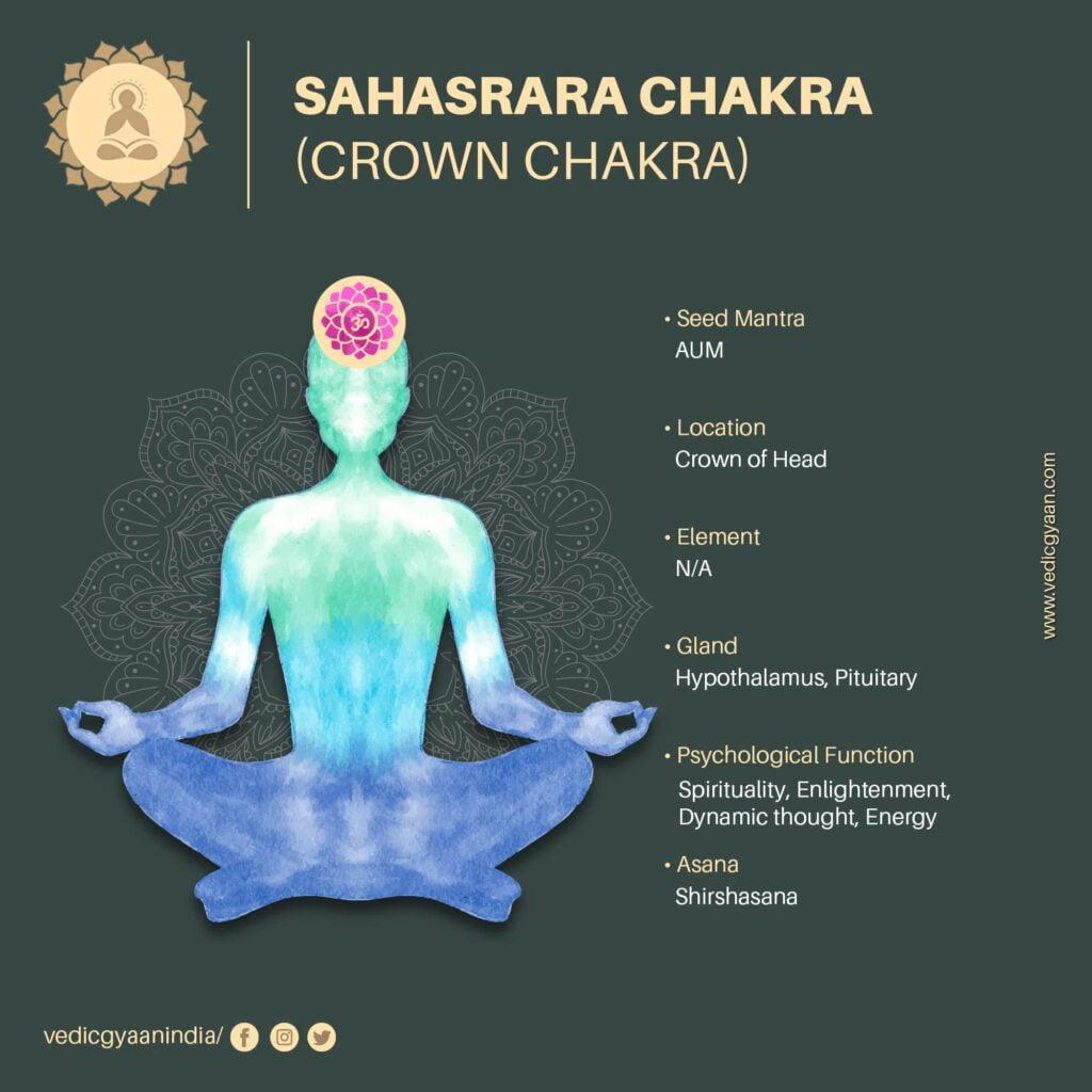 Sahasrara-chakra-crown-chakra