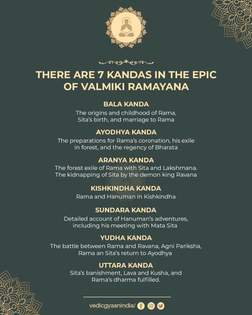 https://vedicgyaan.com/valmiki-ramayana-epic-the-7-kands-in-brief