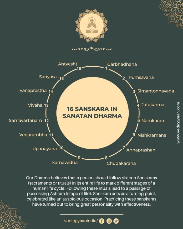 Sanskar: 16 Sanskaras of the Great Vedic Dharma